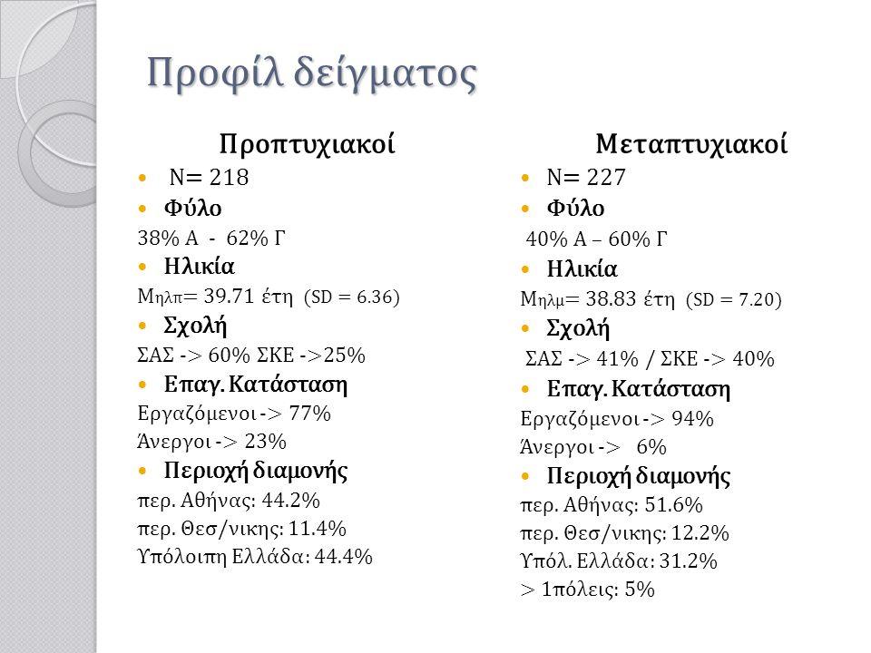 Προφίλ δείγματος Προπτυχιακοί  Ν= 218  Φύλο 38% Α - 62% Γ  Ηλικία Μ ηλπ = 39.71 έτη (SD = 6.36)  Σχολή ΣΑΣ -> 60% ΣΚΕ ->25%  Επαγ. Κατάσταση Εργα