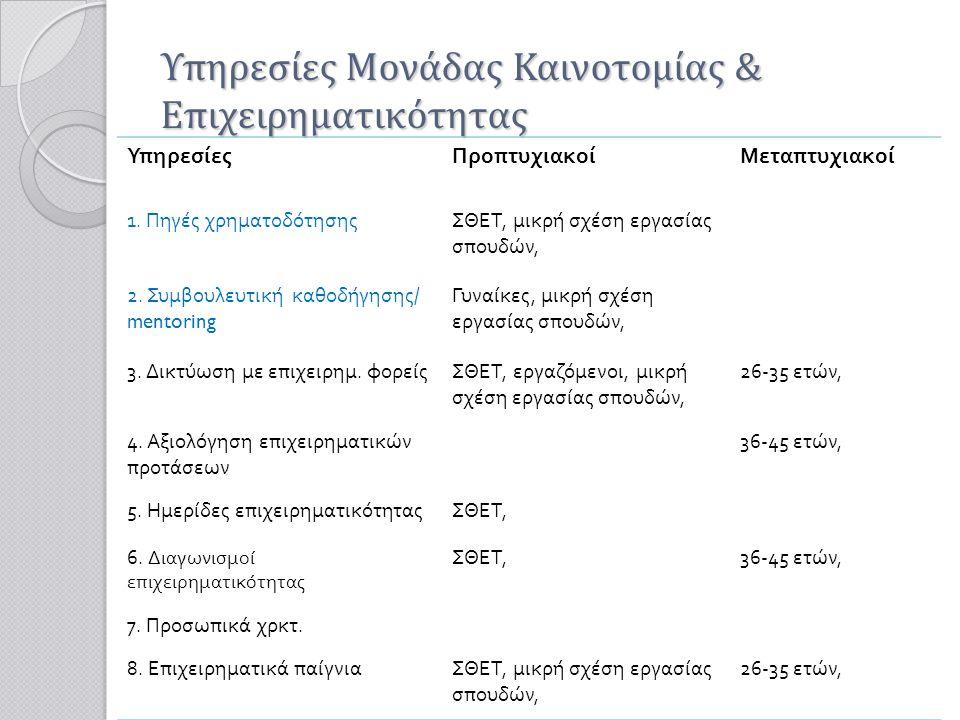 Υπηρεσίες Μονάδας Καινοτομίας & Επιχειρηματικότητας ΥπηρεσίεςΠροπτυχιακοίΜεταπτυχιακοί 1. Πηγές χρηματοδότησηςΣΘΕΤ, μικρή σχέση εργασίας σπουδών, 2. Σ