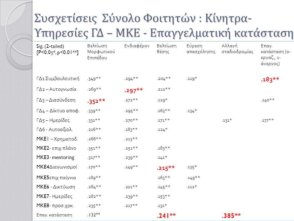 Συσχετίσεις Σύνολο Φοιτητών : Κίνητρα- Υπηρεσίες ΓΔ – ΜΚΕ - Επαγγελματική κατάσταση Sig. (2-tailed) [P<0.05*, p<0.01**] Βελτίωση Μορφωτικού Επιπέδου Ε