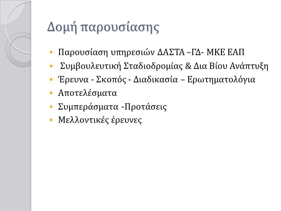 Δομή παρουσίασης  Παρουσίαση υπηρεσιών ΔΑΣΤΑ –ΓΔ- ΜΚΕ EAΠ  Συμβουλευτική Σταδιοδρομίας & Δια Βίου Ανάπτυξη  Έρευνα - Σκοπός - Διαδικασία – Ερωτηματ