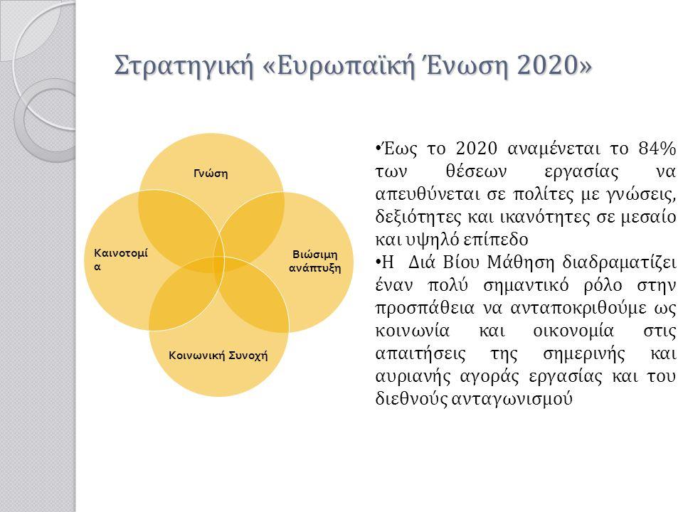 Στρατηγική «Ευρωπαϊκή Ένωση 2020» Γνώση Βιώσιμη ανά π τυξη Κοινωνική Συνοχή Καινοτομ ία • Έως το 2020 αναμένεται το 84% των θέσεων εργασίας να απευθύν
