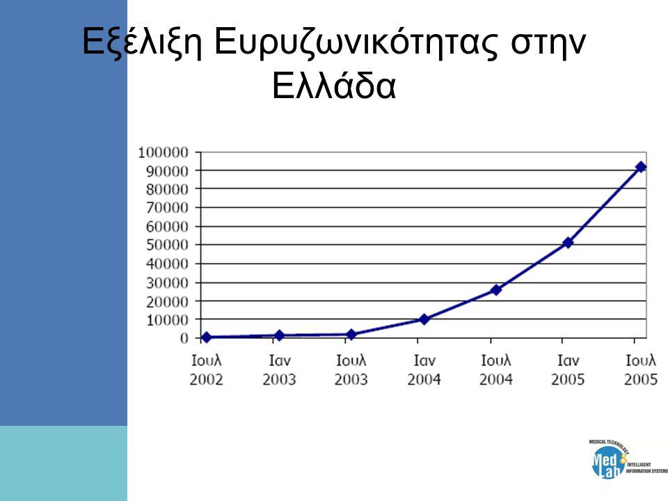 Εξέλιξη Ευρυζωνικότητας στην Ελλάδα