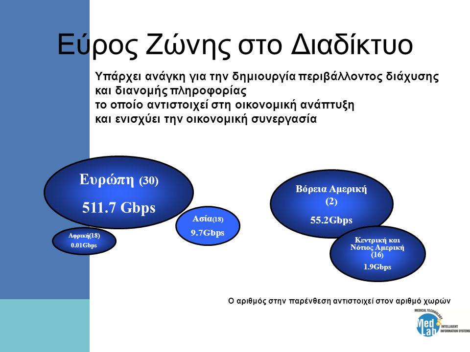 Εύρος Ζώνης στο Διαδίκτυο Ευρώπη (30) 511.7 Gbps Ασία (18) 9.7Gbps Αφρική(18) 0.01Gbps Βόρεια Αμερική (2 ) 55.2Gbps Κεντρική και Νότιος Αμερική (16 ) 1.9Gbps Υπάρχει ανάγκη για την δημιουργία περιβάλλοντος διάχυσης και διανομής πληροφορίας το οποίο αντιστοιχεί στη οικονομική ανάπτυξη και ενισχύει την οικονομική συνεργασία Ο αριθμός στην παρένθεση αντιστοιχεί στον αριθμό χωρών