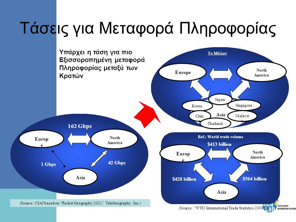 Τάσεις για Μεταφορά Πληροφορίας 162 Gbps Europ e Asia North America 1 Gbps 42 Gbps Το Μέλλον Europe Asia Korea Chin a Thailand Singapore Malaysi a Jap