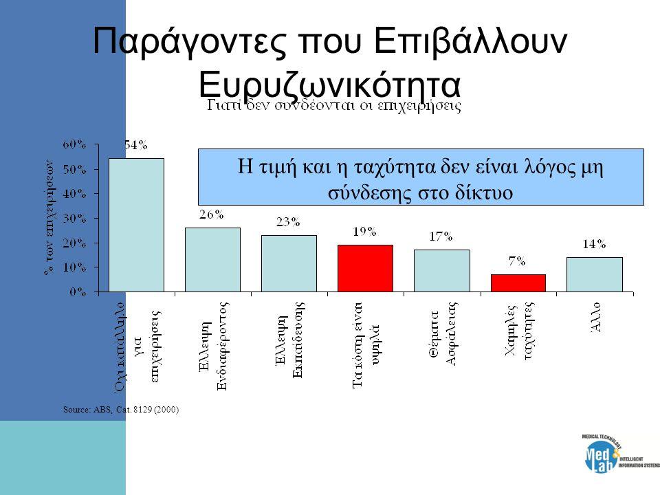 Παράγοντες που Επιβάλλουν Ευρυζωνικότητα Η τιμή και η ταχύτητα δεν είναι λόγος μη σύνδεσης στο δίκτυο Source: ABS, Cat. 8129 (2000)