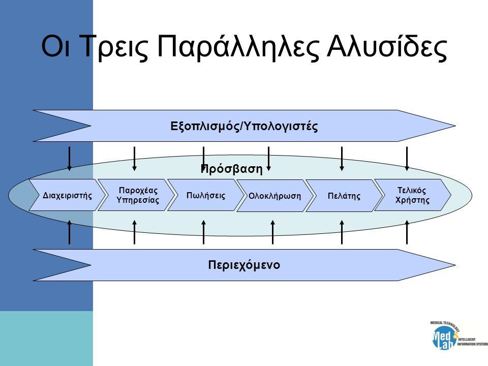 Οι Τρεις Παράλληλες Αλυσίδες Τελικός Χρήστης ΟλοκλήρωσηΠελάτης Πωλήσεις Παροχέας Υπηρεσίας Διαχειριστής Εξοπλισμός/Υπολογιστές Περιεχόμενο Πρόσβαση