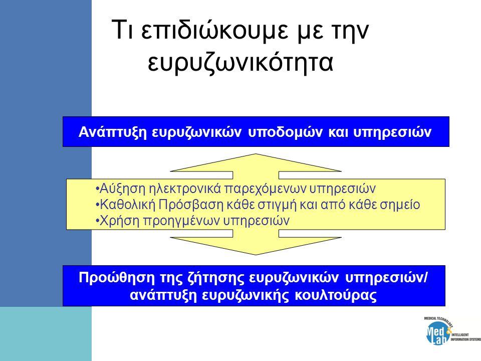 Τι επιδιώκουμε με την ευρυζωνικότητα Προώθηση της ζήτησης ευρυζωνικών υπηρεσιών/ ανάπτυξη ευρυζωνικής κουλτούρας Ανάπτυξη ευρυζωνικών υποδομών και υπηρεσιών •Αύξηση ηλεκτρονικά παρεχόμενων υπηρεσιών •Καθολική Πρόσβαση κάθε στιγμή και από κάθε σημείο •Χρήση προηγμένων υπηρεσιών