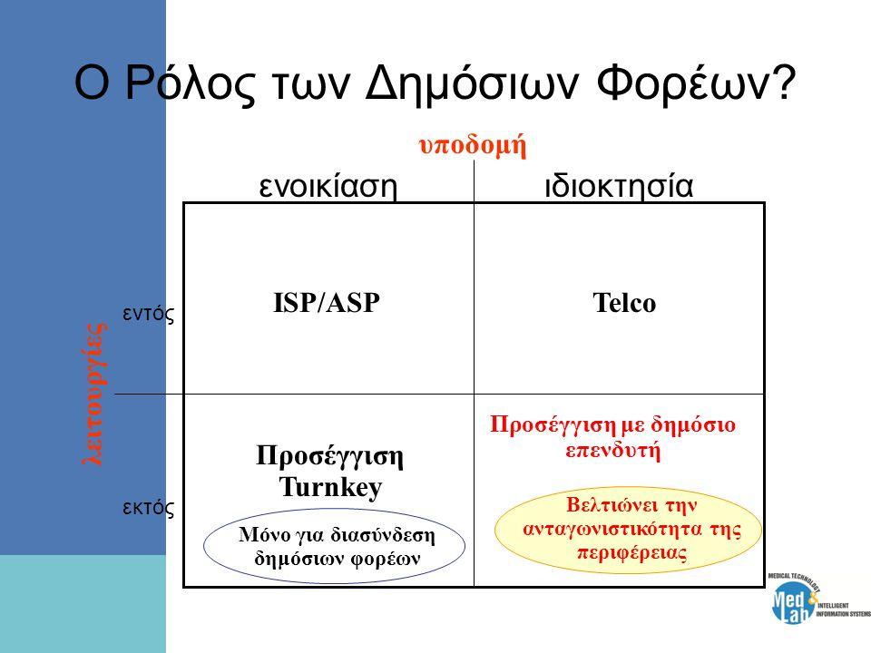 Ο Ρόλος των Δημόσιων Φορέων? ιδιοκτησίαενοικίαση εκτός εντός λειτουργίες υποδομή ISP/ASPTelco Προσέγγιση Turnkey Προσέγγιση με δημόσιο επενδυτή Μόνο γ