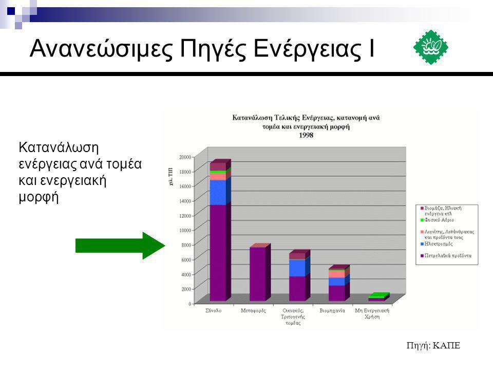 Κατανάλωση ενέργειας ανά τομέα και ενεργειακή μορφή Πηγή: ΚΑΠΕ Ανανεώσιμες Πηγές Ενέργειας Ι