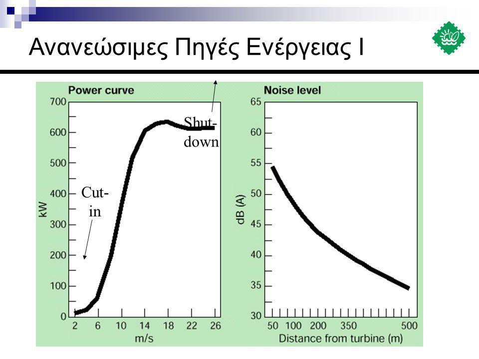Καμπύλες ισχύος και ΄καμπύλες θορύβου Cut- in Shut- down Ανανεώσιμες Πηγές Ενέργειας Ι