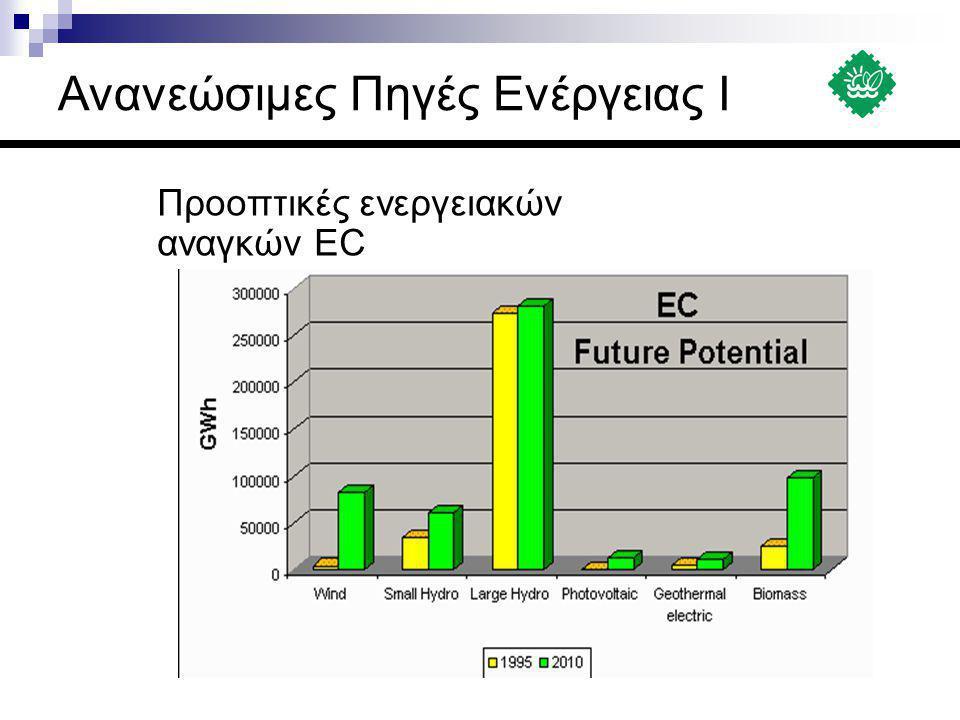 Προοπτικές ενεργειακών αναγκών EC Ανανεώσιμες Πηγές Ενέργειας Ι
