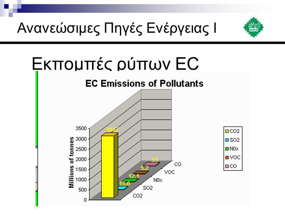 Εγχώριοι ενεργειακοί πόροι Πηγή: ΚΑΠΕ Ανανεώσιμες Πηγές Ενέργειας Ι