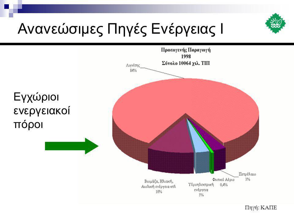 Ανανεώσιμες Πηγές Ενέργειας Ι Σχέδιο Δράσης «Ενέργεια 2001»  Εκπονήθηκε από το ΥΠΕΧΩΔΕ αρχές 1996 σε συνεργασία με το ΚΑΠΕ και εκπροσώπους Ανωτάτων Εκπαιδευτικών Ιδρυμάτων της χώρας, ερευνητικών κέντρων, Κλαδικών Συλλόγων αρμόδιων Οργανισμών, κ.ά.