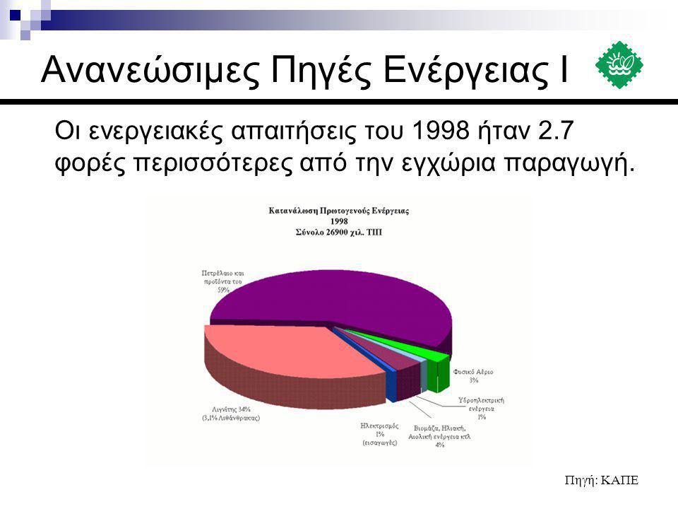 Οι ενεργειακές απαιτήσεις του 1998 ήταν 2.7 φορές περισσότερες από την εγχώρια παραγωγή. Πηγή: ΚΑΠΕ
