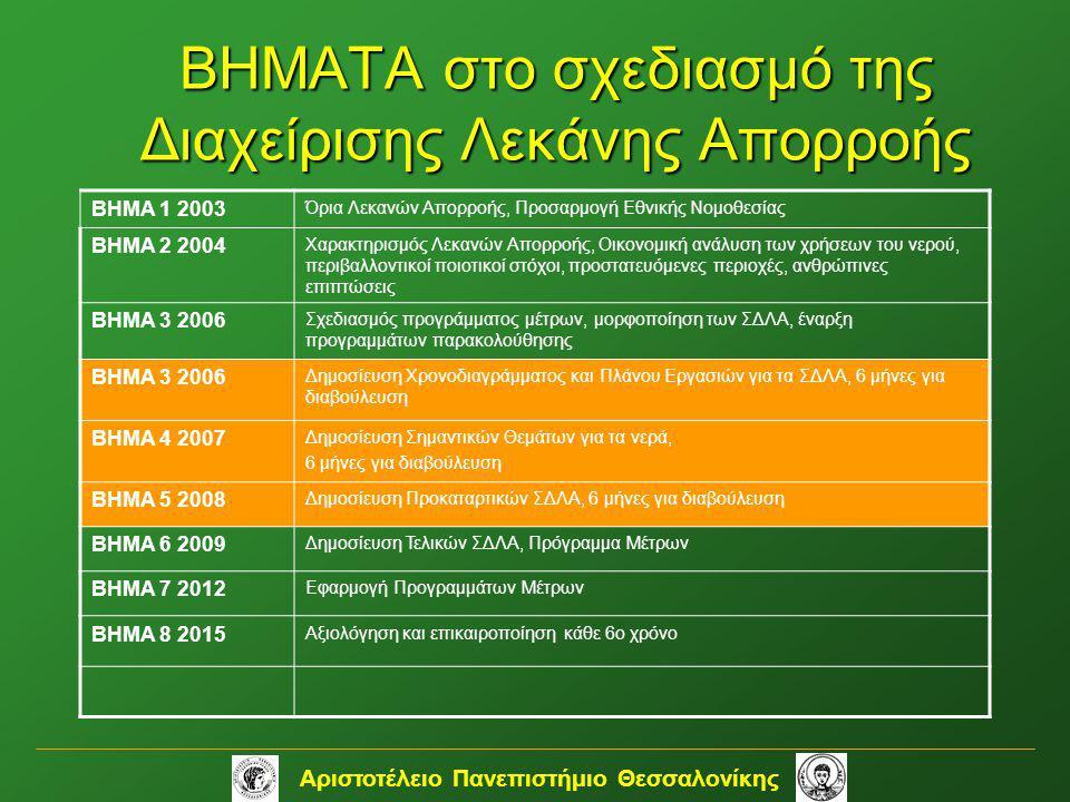 Αριστοτέλειο Πανεπιστήμιο Θεσσαλονίκης ΒΗΜΑΤΑ στο σχεδιασμό της Διαχείρισης Λεκάνης Απορροής ΒΗΜΑ 1 2003 Όρια Λεκανών Απορροής, Προσαρμογή Εθνικής Νομ