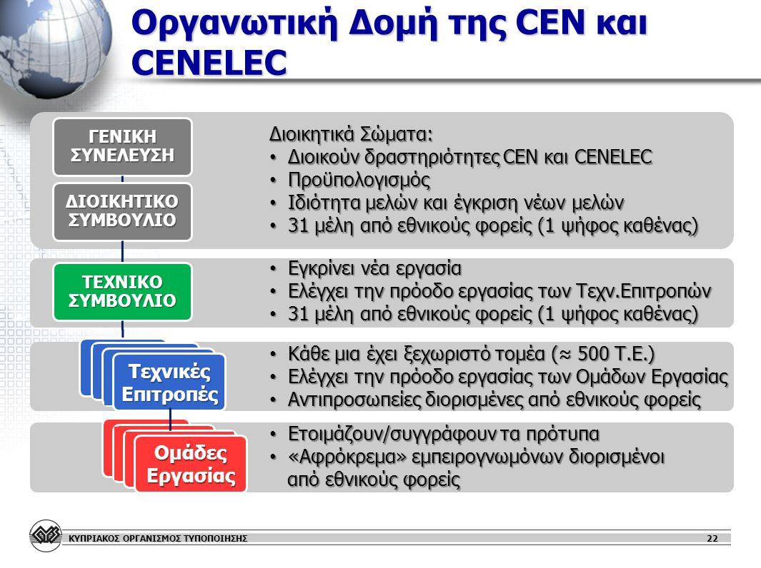 ΚΥΠΡΙΑΚΟΣ ΟΡΓΑΝΙΣΜΟΣ ΤΥΠΟΠΟΙΗΣΗΣ Οργανωτική Δομή της CEN και CENELEC ΓΕΝΙΚΗ ΣΥΝΕΛΕΥΣΗ ΔΙΟΙΚΗΤΙΚΟ ΣΥΜΒΟΥΛΙΟ ΤΕΧΝΙΚΟ ΣΥΜΒΟΥΛΙΟ 22 Τεχνικές Επιτροπές ΟμάδεςΕργασίας Διοικητικά Σώματα: • Διοικούν δραστηριότητες CEN και CENELEC • Προϋπολογισμός • Ιδιότητα μελών και έγκριση νέων μελών • 31 μέλη από εθνικούς φορείς (1 ψήφος καθένας) • Εγκρίνει νέα εργασία • Ελέγχει την πρόοδο εργασίας των Τεχν.Επιτροπών • 31 μέλη από εθνικούς φορείς (1 ψήφος καθένας) • Κάθε μια έχει ξεχωριστό τομέα (≈ 500 Τ.Ε.) • Ελέγχει την πρόοδο εργασίας των Ομάδων Εργασίας • Αντιπροσωπείες διορισμένες από εθνικούς φορείς • Ετοιμάζουν/συγγράφουν τα πρότυπα • «Αφρόκρεμα» εμπειρογνωμόνων διορισμένοι από εθνικούς φορείς από εθνικούς φορείς