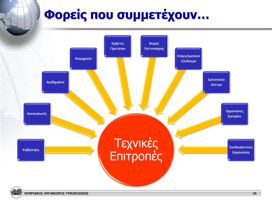 ΚΥΠΡΙΑΚΟΣ ΟΡΓΑΝΙΣΜΟΣ ΤΥΠΟΠΟΙΗΣΗΣ 36 Φορείς που συμμετέχουν… Τεχνικές Επιτροπές ΚυβέρνησηΚαταναλωτέςΑκαδημαϊκοίΒιομηχανία Χρήστες Προτύπων Φορείς Πιστοποίησης Επαγγελματικοί Σύνδεσμοι Ερευνητικά Κέντρα Οργανώσεις Εμπορίου Συνδικαλιστικές Οργανώσεις