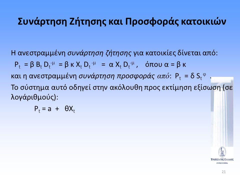 21 Συνάρτηση Ζήτησης και Προσφοράς κατοικιών Η ανεστραμμένη συνάρτηση ζήτησης για κατοικίες δίνεται από: P t = β B t D t -μ = β κ Χ t D t -μ = α Χ t D