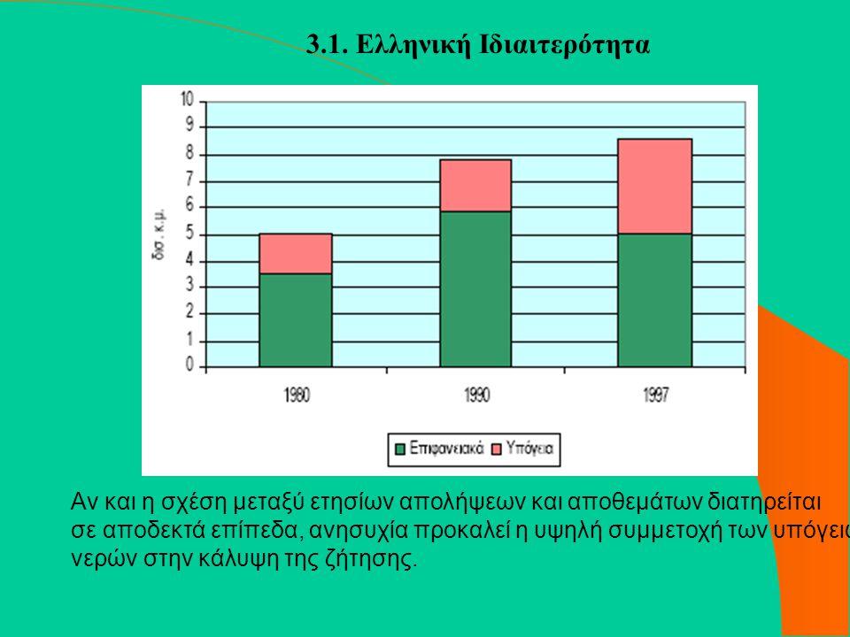 3.1. Ελληνική Ιδιαιτερότητα Αν και η σχέση μεταξύ ετησίων απολήψεων και αποθεμάτων διατηρείται σε αποδεκτά επίπεδα, ανησυχία προκαλεί η υψηλή συμμετοχ