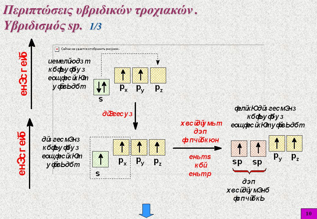 10 Περιπτώσεις υβριδικών τροχιακών. Υβριδισμός sp. 1/3