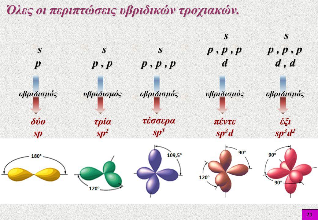 21 Όλες οι περιπτώσεις υβριδικών τροχιακών. Όλες οι περιπτώσεις υβριδικών τροχιακών. sp sp sp sp s p, p s p, p s p, p, p s p, p, p s p, p, p d s p, p,