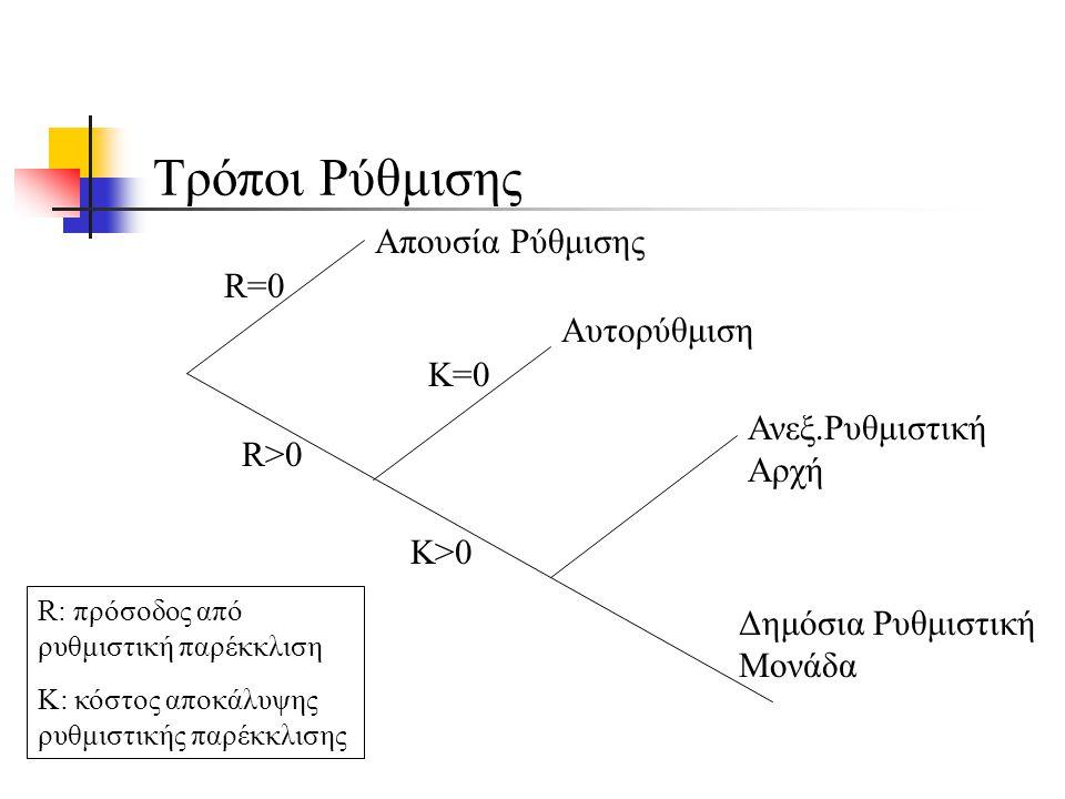 Τρόποι Ρύθμισης Απουσία Ρύθμισης Αυτορύθμιση Ανεξ.Ρυθμιστική Αρχή Δημόσια Ρυθμιστική Μονάδα R=0 R>0 K>0 K=0 R: πρόσοδος από ρυθμιστική παρέκκλιση Κ: κόστος αποκάλυψης ρυθμιστικής παρέκκλισης