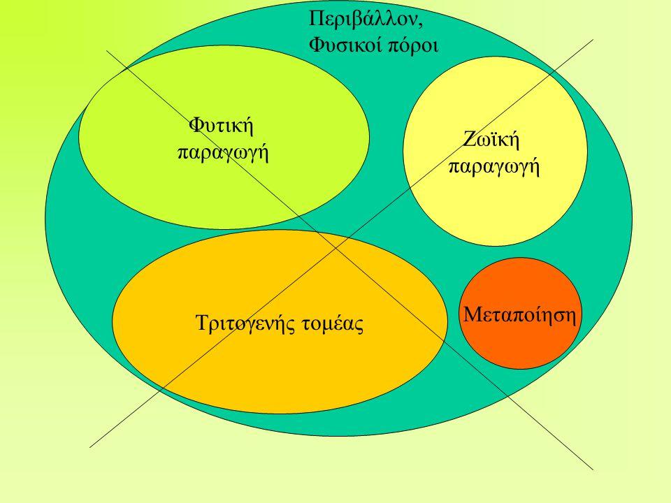 Φυτική παραγωγή Ζωϊκή παραγωγή Τριτογενής τομέας Μεταποίηση Περιβάλλον, Φυσικοί πόροι