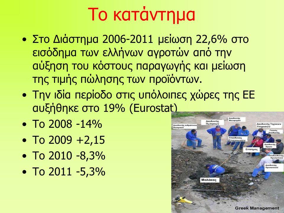 Το κατάντημα •Στο Διάστημα 2006-2011 μείωση 22,6% στο εισόδημα των ελλήνων αγροτών από την αύξηση του κόστους παραγωγής και μείωση της τιμής πώλησης των προϊόντων.