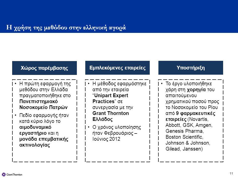 11 Η χρήση της μεθόδου στην ελληνική αγορά •Η πρώτη εφαρμογή της μεθόδου στην Ελλάδα πραγματοποιήθηκε στο Πανεπιστημιακό Νοσοκομείο Πατρών •Πεδίο εφαρμογής ήταν κατά κύριο λόγο το αιμοδυναμικό εργαστήριο και η μονάδα επεμβατικής ακτινολογίας Εμπλεκόμενες εταιρείες •Η μέθοδος εφαρμόστηκε από την εταιρεία Unipart Expert Practices σε συνεργασία με την Grant Thornton Ελλάδος •Ο χρόνος υλοποίησης ήταν Φεβρουάριος – Ιούνιος 2012 Υποστήριξη •Το έργο υλοποιήθηκε χάρη στη χορηγία του απαιτούμενου χρηματικού ποσού προς το Νοσοκομείο του Ρίου από 9 φαρμακευτικές εταιρείες (Novartis, Abbott, GSK, Amgen, Genesis Pharma, Boston Scientific, Johnson & Johnson, Gilead, Janssen) Χώρος παρέμβασης
