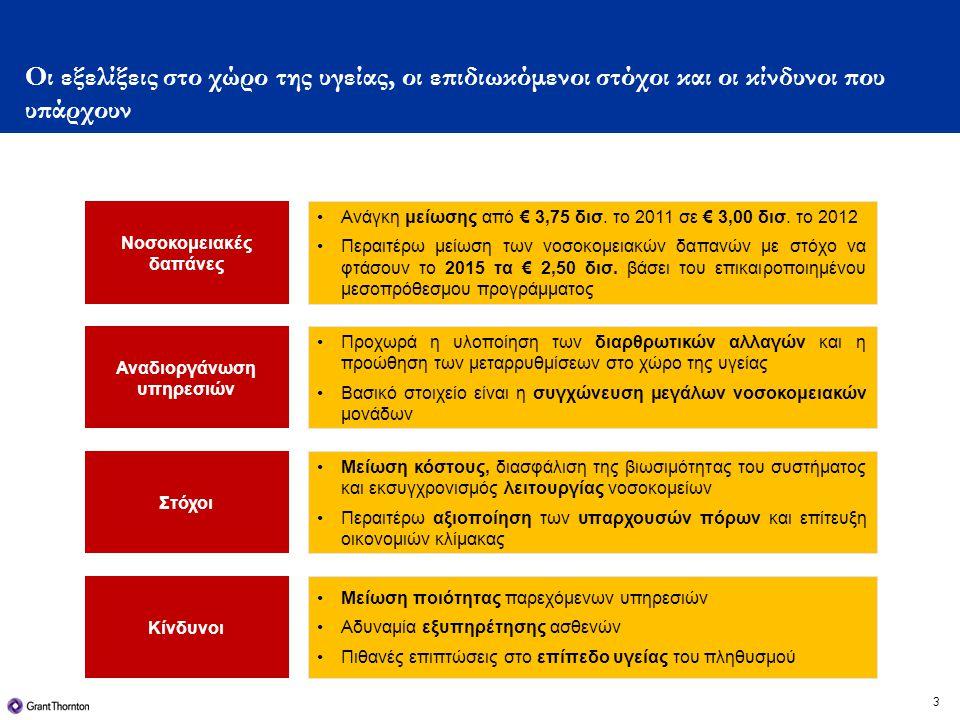 3 Οι εξελίξεις στο χώρο της υγείας, οι επιδιωκόμενοι στόχοι και οι κίνδυνοι που υπάρχουν Νοσοκομειακές δαπάνες •Ανάγκη μείωσης από € 3,75 δισ.