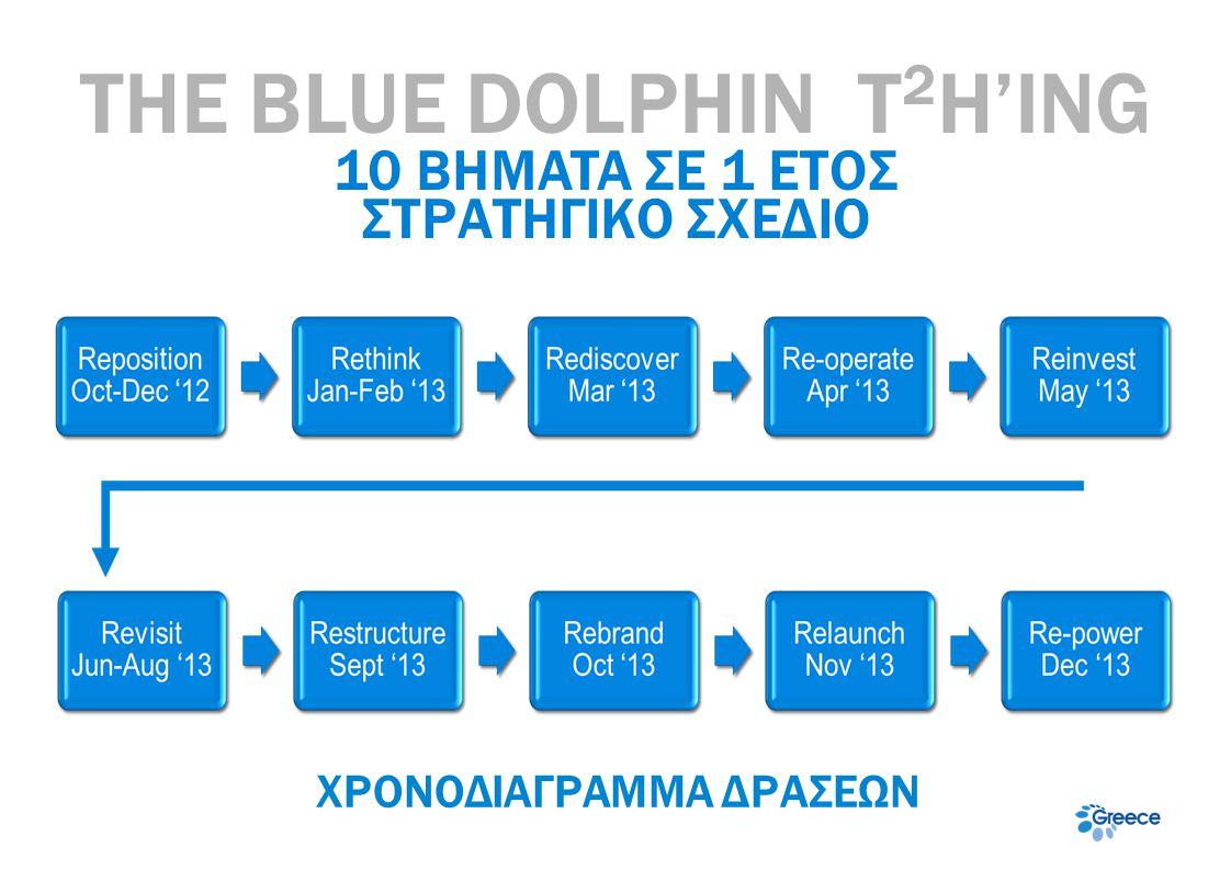 THE BLUE DOLPHIN T 2 H'ING 10 BHMATA ΣΕ 1 ΕΤΟΣ ΣΤΡΑΤΗΓΙΚΟ ΣΧΕΔΙΟ ΧΡΟΝΟΔΙΑΓΡΑΜΜΑ ΔΡΑΣΕΩΝ