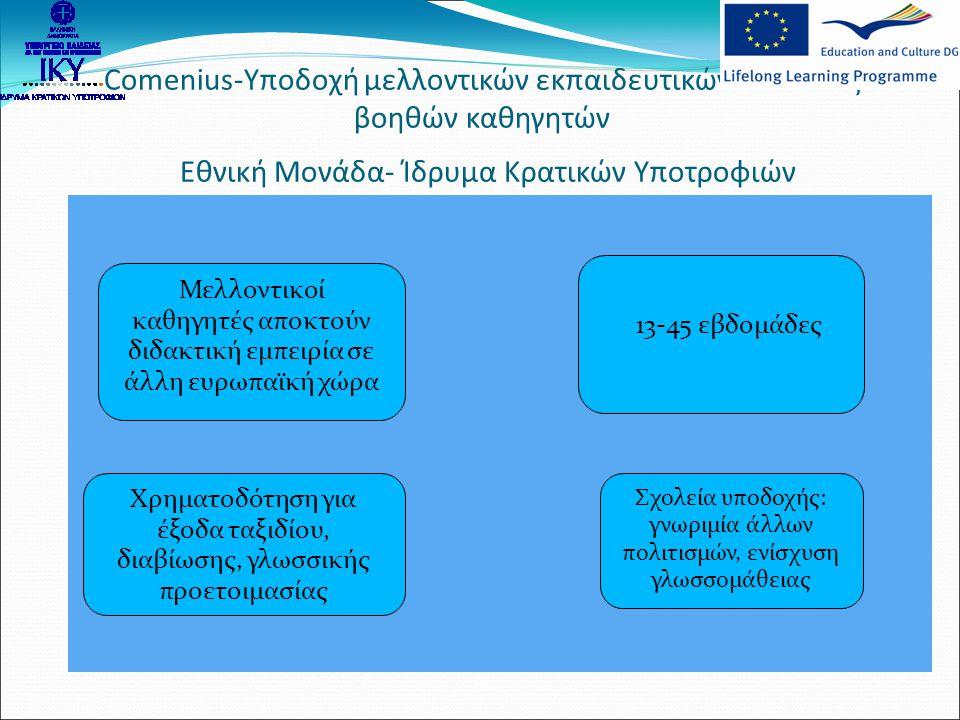 Comenius-Υποδοχή μελλοντικών εκπαιδευτικών σε θέσεις βοηθών καθηγητών Εθνική Μονάδα- Ίδρυμα Κρατικών Υποτροφιών Μελλοντικοί καθηγητές αποκτούν διδακτι