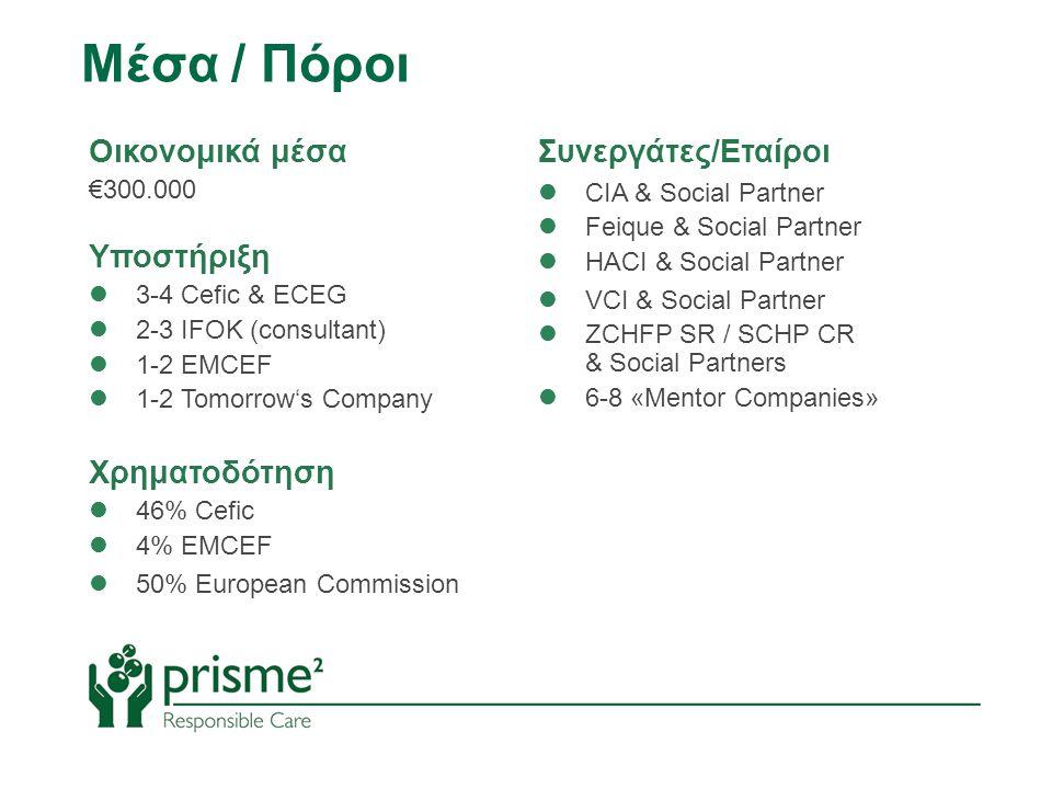 Μέσα / Πόροι Οικονομικά μέσα €300.000 Υποστήριξη  3-4 Cefic & ECEG  2-3 IFOK (consultant)  1-2 EMCEF  1-2 Tomorrow's Company Χρηματοδότηση  46% Cefic  4% EMCEF  50% European Commission Συνεργάτες/Εταίροι  CIA & Social Partner  Feique & Social Partner  HACI & Social Partner  VCI & Social Partner  ZCHFP SR / SCHP CR & Social Partners  6-8 «Mentor Companies»