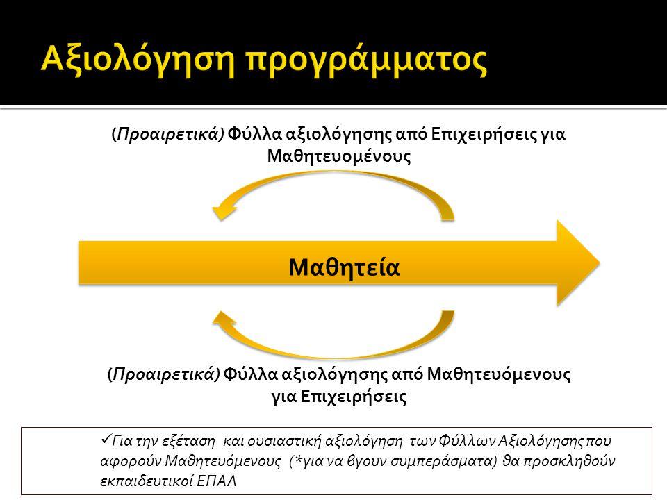 Μαθητεία (Προαιρετικά) Φύλλα αξιολόγησης από Επιχειρήσεις για Μαθητευομένους (Προαιρετικά) Φύλλα αξιολόγησης από Μαθητευόμενους για Επιχειρήσεις  Για