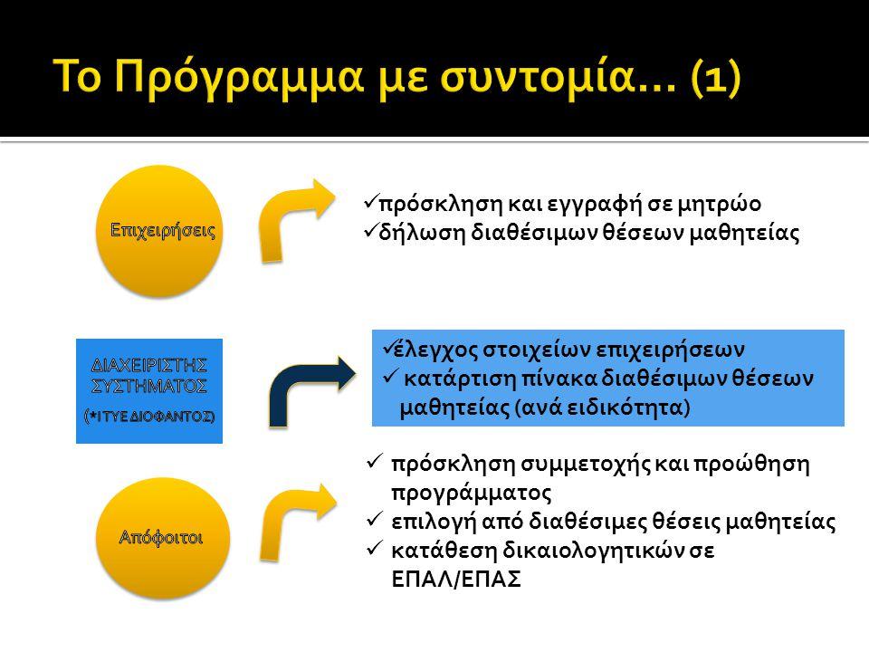 πρόσκληση και εγγραφή σε μητρώο  δήλωση διαθέσιμων θέσεων μαθητείας  πρόσκληση συμμετοχής και προώθηση προγράμματος  επιλογή από διαθέσιμες θέσεις μαθητείας  κατάθεση δικαιολογητικών σε ΕΠΑΛ/ΕΠΑΣ  έλεγχος στοιχείων επιχειρήσεων  κατάρτιση πίνακα διαθέσιμων θέσεων μαθητείας (ανά ειδικότητα)