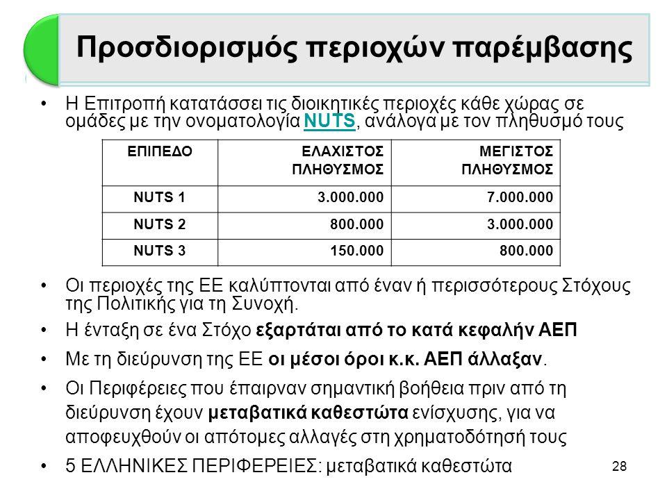 28 •Η Επιτροπή κατατάσσει τις διοικητικές περιοχές κάθε χώρας σε ομάδες με την ονοματολογία NUTS, ανάλογα με τον πληθυσμό τουςNUTS •Οι περιοχές της ΕΕ