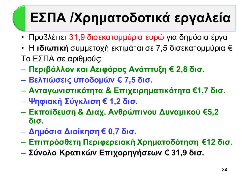 34 •Προβλέπει 31,9 δισεκατομμύρια ευρώ για δημόσια έργα •Η ιδιωτική συμμετοχή εκτιμάται σε 7,5 δισεκατομμύρια € Το ΕΣΠΑ σε αριθμούς: –Περιβάλλον και Α