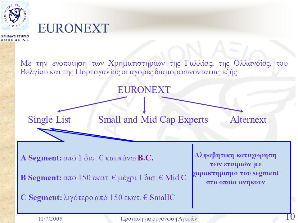 11/7/2005Πρόταση για οργάνωση Αγορών 10 EURONEXT Με την ενοποίηση των Χρηματιστηρίων της Γαλλίας, της Ολλανδίας, του Βελγίου και της Πορτογαλίας οι αγορές διαμορφώνονται ως εξής: EURONEXT Φεβρουάριος 2005: Δημιουργείται στο Παρίσι η αγορά Single List, η οποία περιλαμβάνει τις παλιές Premier Marche, Second Marche και Nouveau Marche Απρίλιος 2005: Η Single List επεκτείνεται σε όλες τις υπόλοιπες αγορές (Άμστερνταμ, Βρυξέλες και Λισσαβόνα) και όλες οι εταιρίες διαχωρίσζονται σε 3 κατηγορίες ανάλογα με την κεφαλαιοποίησή τους Small and Mid Cap ExpertsAlternextSingle List A Segment: από 1 δισ.