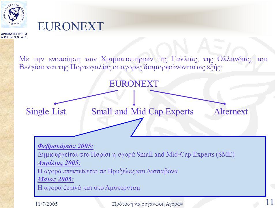 11/7/2005Πρόταση για οργάνωση Αγορών 11 EURONEXT Με την ενοποίηση των Χρηματιστηρίων της Γαλλίας, της Ολλανδίας, του Βελγίου και της Πορτογαλίας οι αγορές διαμορφώνονται ως εξής: EURONEXT Small and Mid Cap ExpertsAlternextSingle List Φεβρουάριος 2005: Δημιουργείται στο Παρίσι η αγορά Small and Mid-Cap Experts (SME) Απρίλιος 2005: Η αγορά επεκτείνεται σε Βρυξέλες και Λισσαβόνα Μάιος 2005: Η αγορά ξεκινά και στο Άμστερνταμ