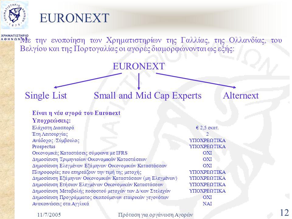11/7/2005Πρόταση για οργάνωση Αγορών 12 EURONEXT Με την ενοποίηση των Χρηματιστηρίων της Γαλλίας, της Ολλανδίας, του Βελγίου και της Πορτογαλίας οι αγορές διαμορφώνονται ως εξής: EURONEXT Small and Mid Cap ExpertsAlternextSingle List Είναι η νέα αγορά του Euronext Υποχρεώσεις: Ελάχιστη Διασπορά € 2,5 εκατ.