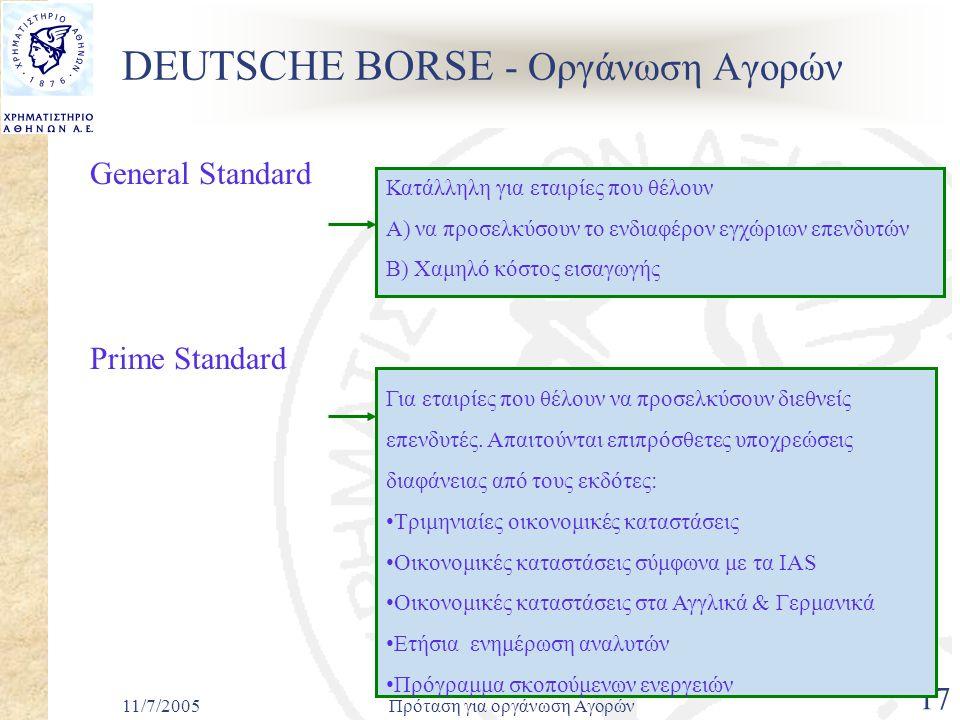 11/7/2005Πρόταση για οργάνωση Αγορών 17 DEUTSCHE BORSE - Οργάνωση Αγορών General Standard Prime Standard Για εταιρίες που θέλουν να προσελκύσουν διεθνείς επενδυτές.