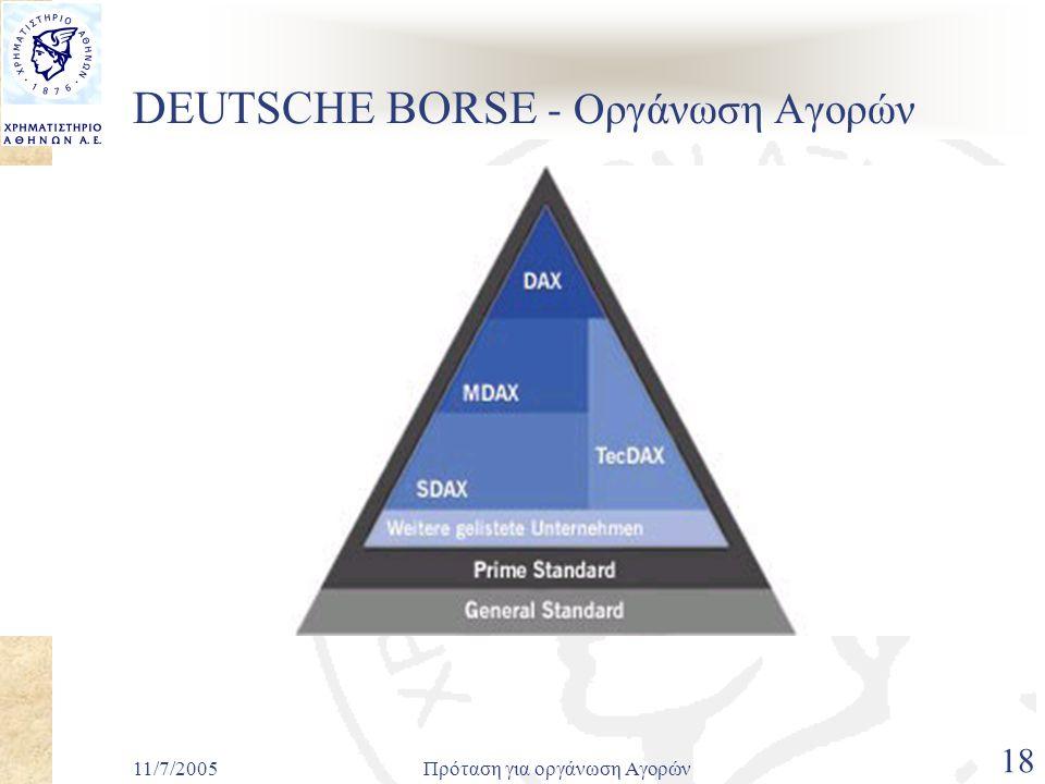 11/7/2005Πρόταση για οργάνωση Αγορών 18 DEUTSCHE BORSE - Οργάνωση Αγορών