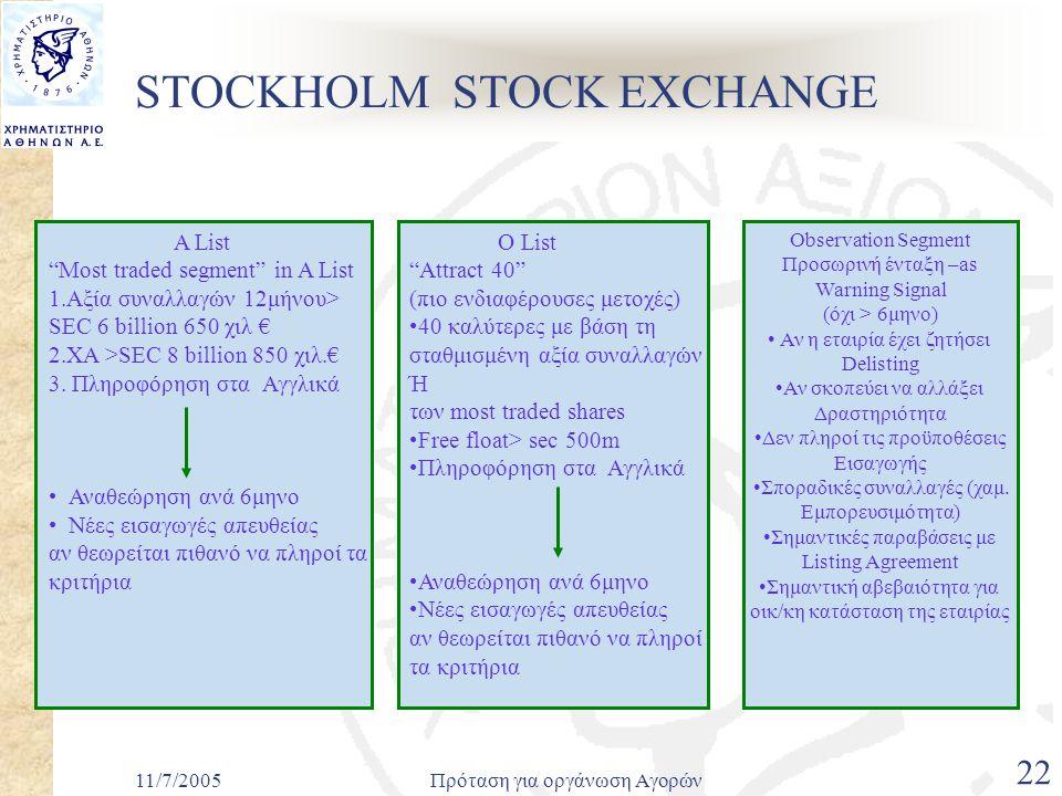 11/7/2005Πρόταση για οργάνωση Αγορών 22 STOCKHOLM STOCK EXCHANGE A List Most traded segment in A List 1.Αξία συναλλαγών 12μήνου> SEC 6 billion 650 χιλ € 2.XA >SEC 8 billion 850 χιλ.€ 3.