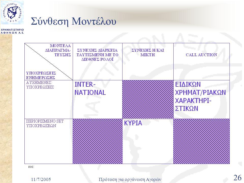 11/7/2005Πρόταση για οργάνωση Αγορών 26 Σύνθεση Μοντέλου