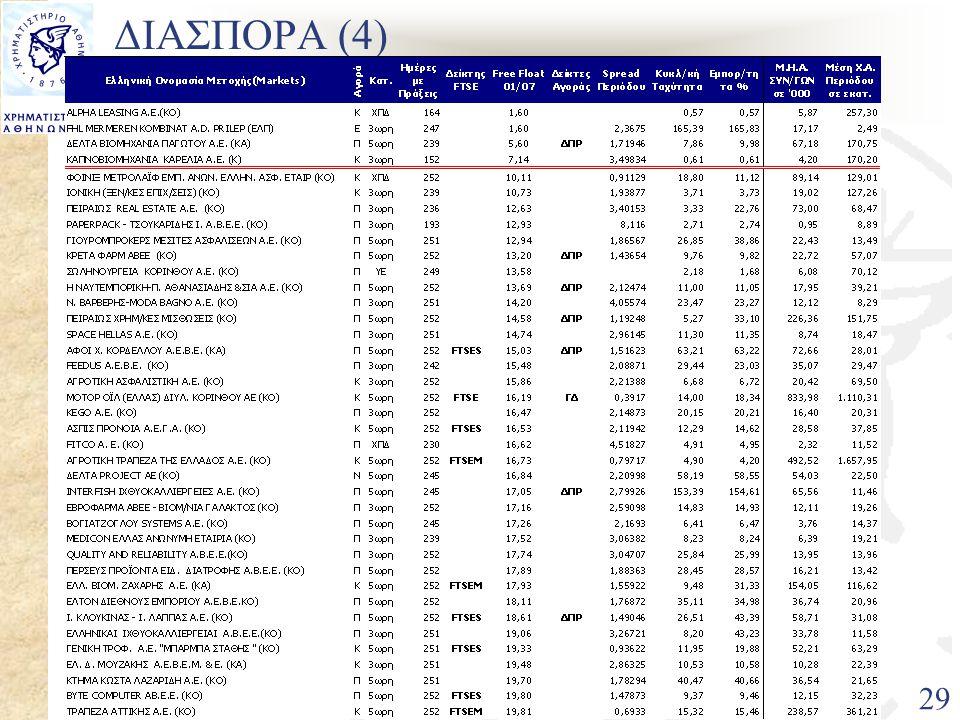 11/7/2005Πρόταση για οργάνωση Αγορών 29 ΔΙΑΣΠΟΡΑ (4)