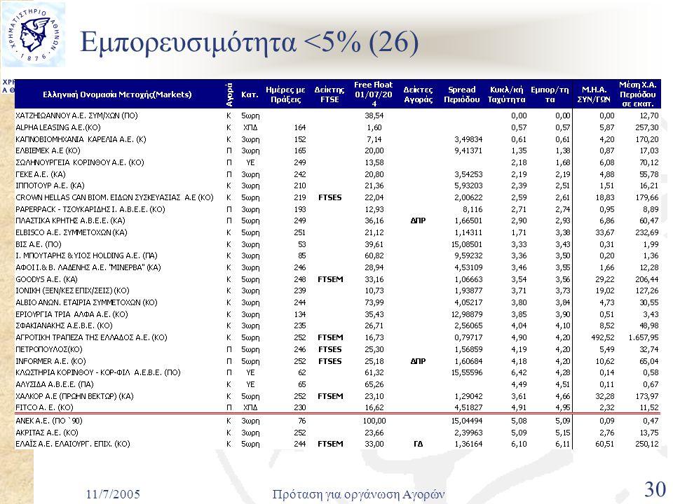 11/7/2005Πρόταση για οργάνωση Αγορών 30 Εμπορευσιμότητα <5% (26)