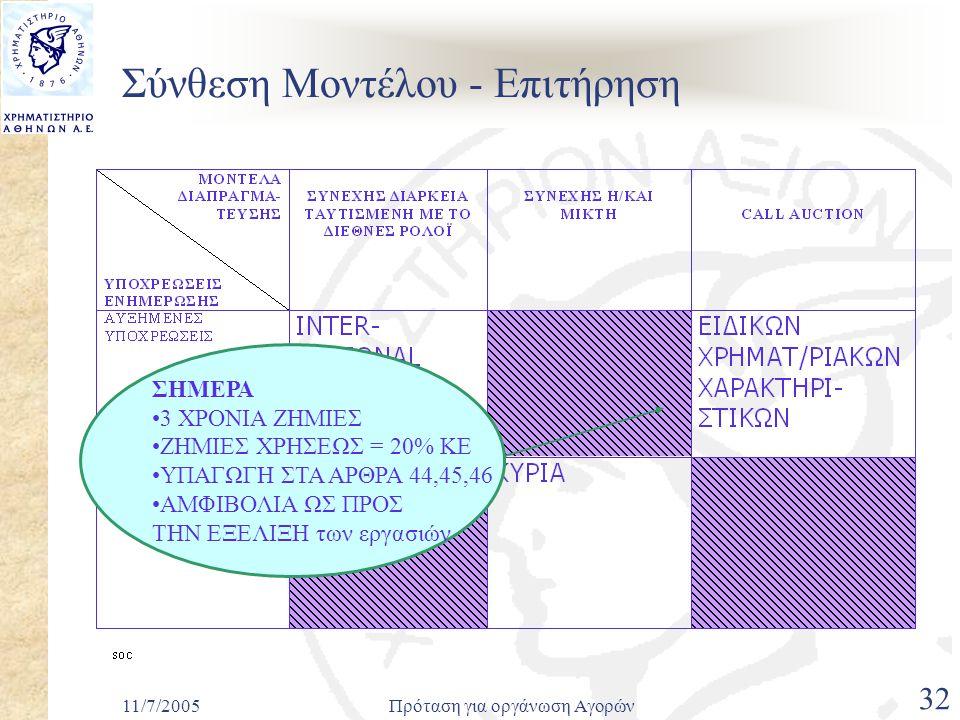 11/7/2005Πρόταση για οργάνωση Αγορών 32 Σύνθεση Μοντέλου - Επιτήρηση ΣΗΜΕΡΑ •3 ΧΡΟΝΙΑ ΖΗΜΙΕΣ •ΖΗΜΙΕΣ ΧΡΗΣΕΩΣ = 20% ΚΕ •ΥΠΑΓΩΓΗ ΣΤΑ ΑΡΘΡΑ 44,45,46 •ΑΜΦΙΒΟΛΙΑ ΩΣ ΠΡΟΣ ΤΗΝ ΕΞΕΛΙΞΗ των εργασιών