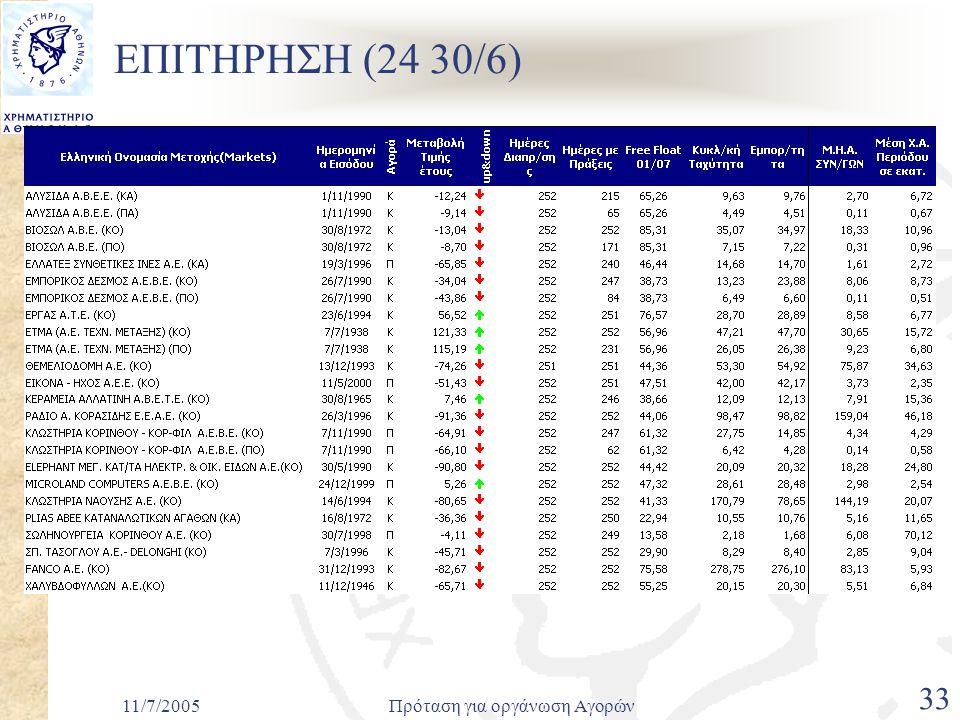 11/7/2005Πρόταση για οργάνωση Αγορών 33 ΕΠΙΤΗΡΗΣΗ (24 30/6)
