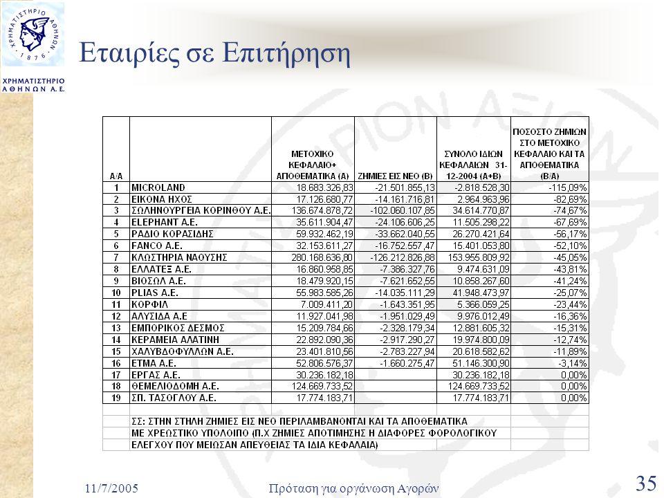 11/7/2005Πρόταση για οργάνωση Αγορών 35 Εταιρίες σε Επιτήρηση