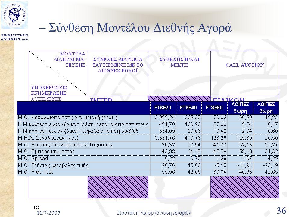 11/7/2005Πρόταση για οργάνωση Αγορών 36 – Σύνθεση Μοντέλου Διεθνής Αγορά